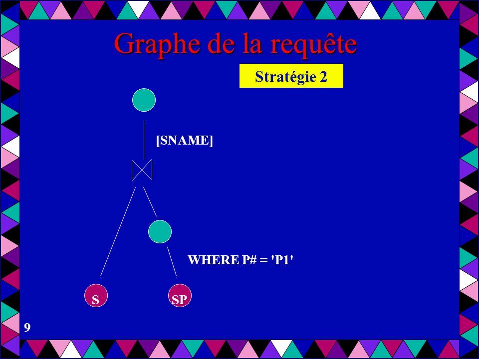 Graphe de la requête Stratégie 2 [SNAME] WHERE P# = P1 S SP